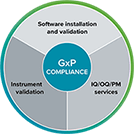 GxP-Konformitätswerkzeuge