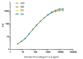 data-comparison-of-fluorescent-human-pro-collagen